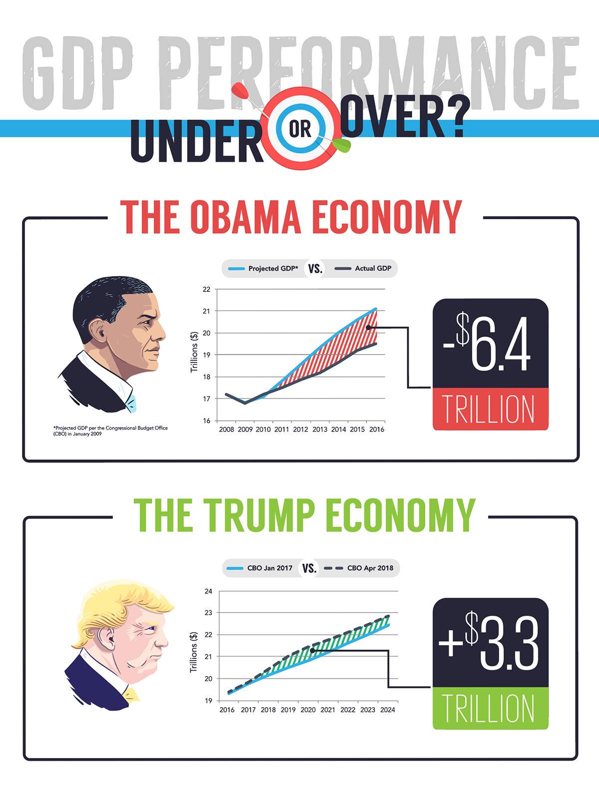 MI_GDP_TrumpObama_092018.png