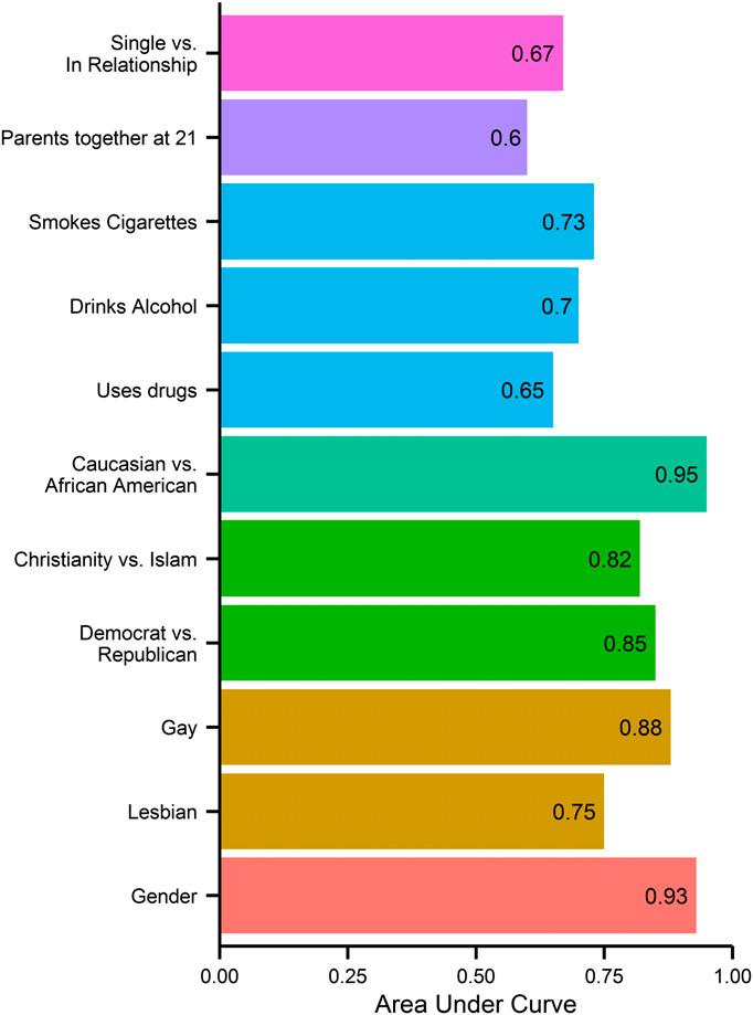 Στο διάγραμμα αυτό απεικονίζεται το ποσοστό επιτυχούς πρόβλεψης προσωπικών στοιχείων